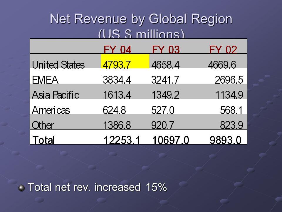 Net Revenue by Global Region (US $,millions) Total net rev. increased 15% Sources:http://www.nike.com/nikebiz/gc/r/fy04/docs/company_profile.pdf