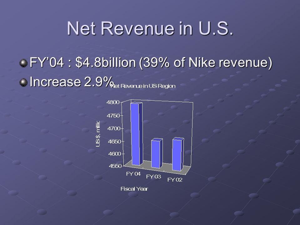 Net Revenue in U.S. FY04 : $4.8billion (39% of Nike revenue) Increase 2.9%
