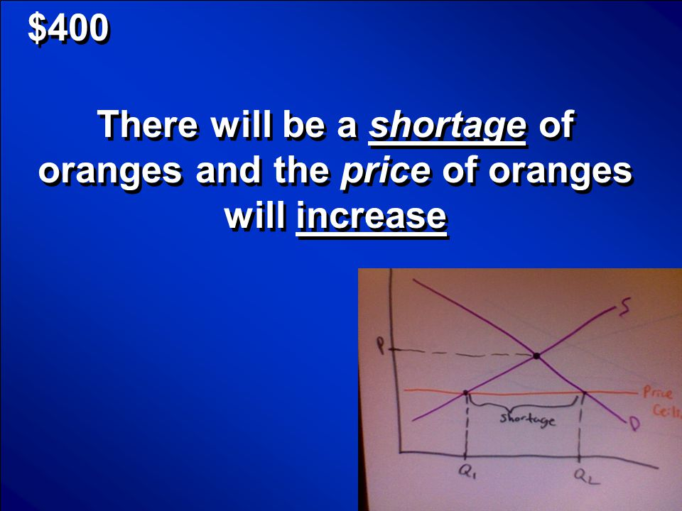 $400 If the price of oranges is below the equilibrium price, then what will happen to the supply and price of oranges.