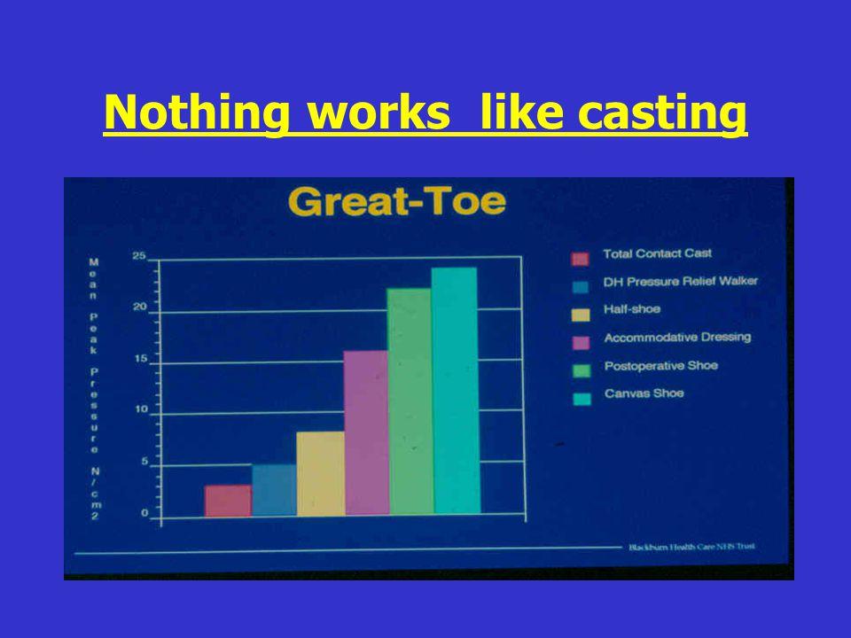 Nothing works like casting