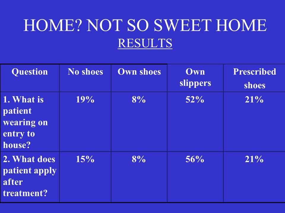HOME? NOT SO SWEET HOME RESULTS QuestionNo shoesOwn shoesOwn slippers Prescribed shoes 1. What is patient wearing on entry to house? 19%8%52%21% 2. Wh