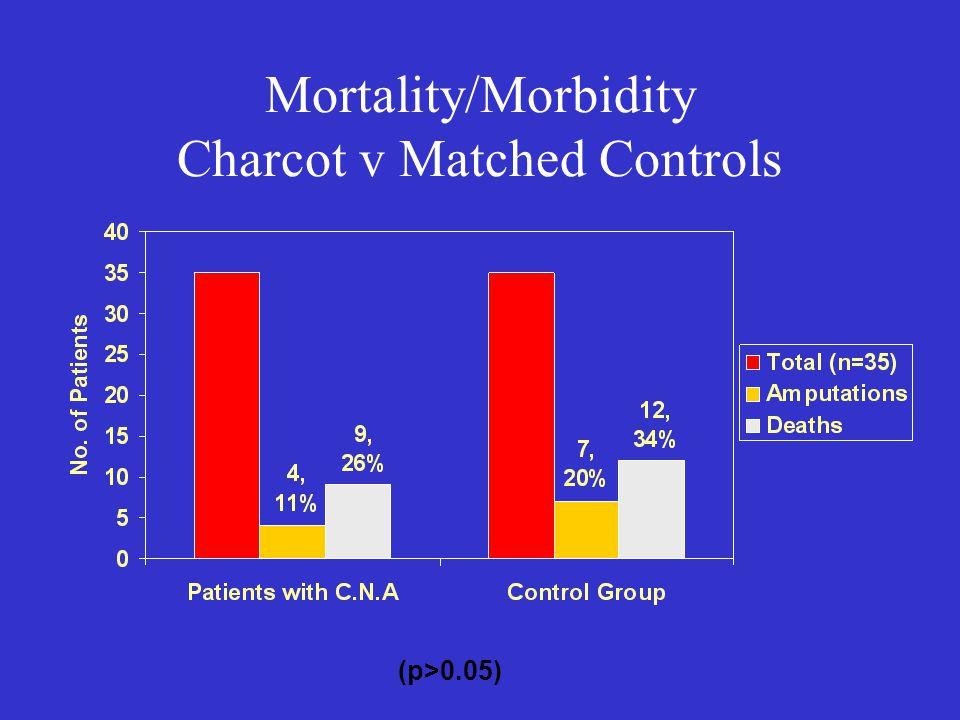 Mortality/Morbidity Charcot v Matched Controls (p>0.05)