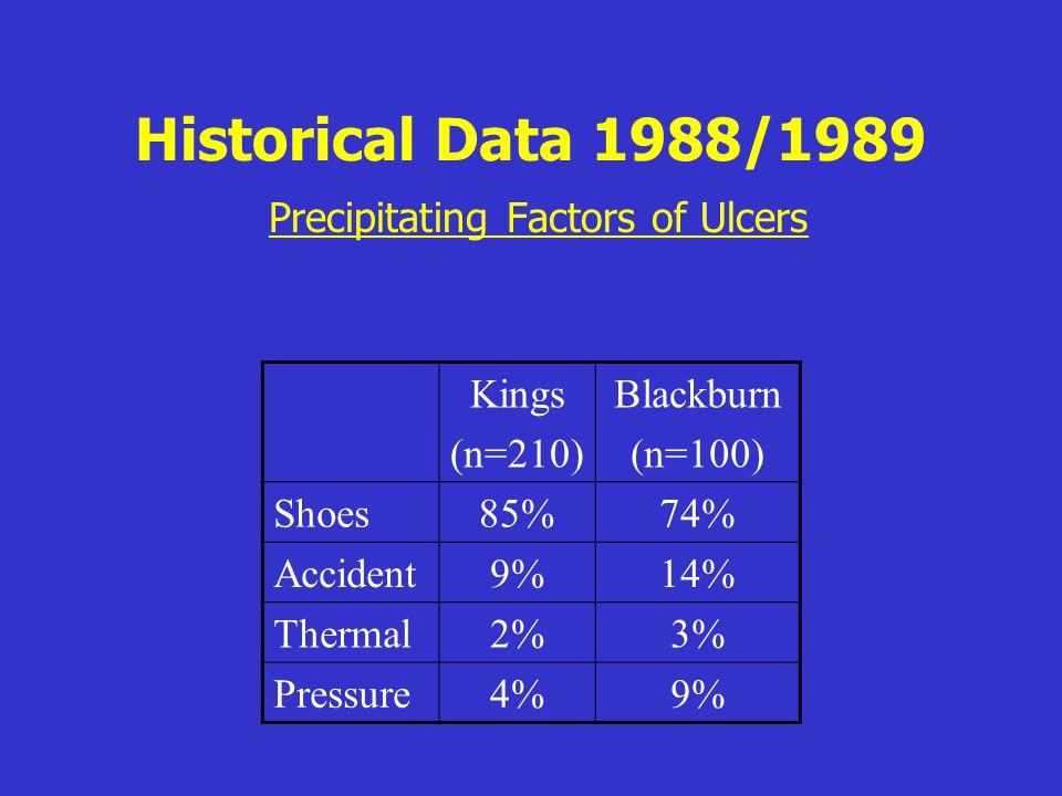 Historical Data 1988/1989 Precipitating Factors of Ulcers Kings (n=210) Blackburn (n=100) Shoes85%74% Accident9%14% Thermal2%3% Pressure4%9%