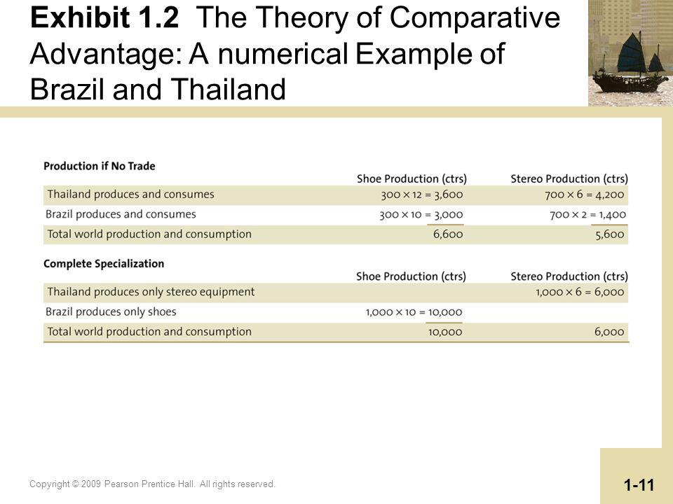 Copyright © 2009 Pearson Prentice Hall. All rights reserved. 1-11 Exhibit 1.2 The Theory of Comparative Advantage: A numerical Example of Brazil and T
