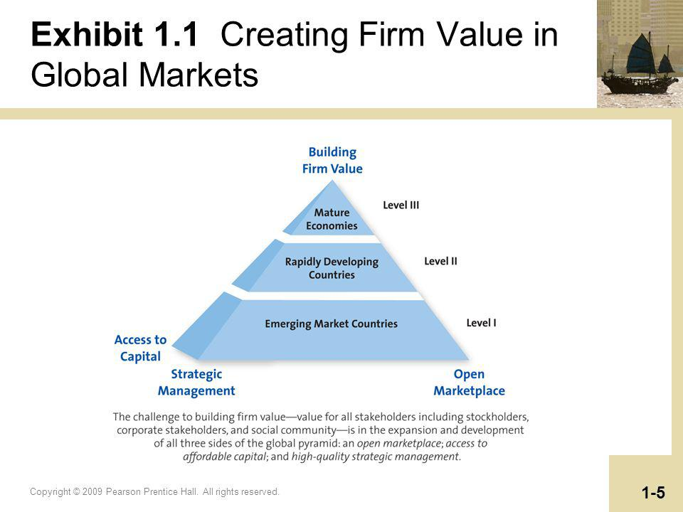 Copyright © 2009 Pearson Prentice Hall. All rights reserved. 1-5 Exhibit 1.1 Creating Firm Value in Global Markets