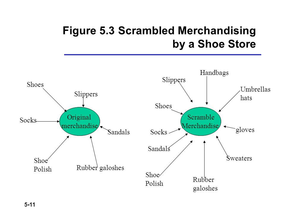 5-11 Figure 5.3 Scrambled Merchandising by a Shoe Store Scramble Merchandise Original merchandise Shoes Slippers Socks Shoe Polish Rubber galoshes San
