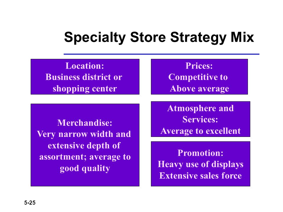 5-25 Specialty Store Strategy Mix Location: Business district or shopping center Merchandise: Very narrow width and extensive depth of assortment; ave