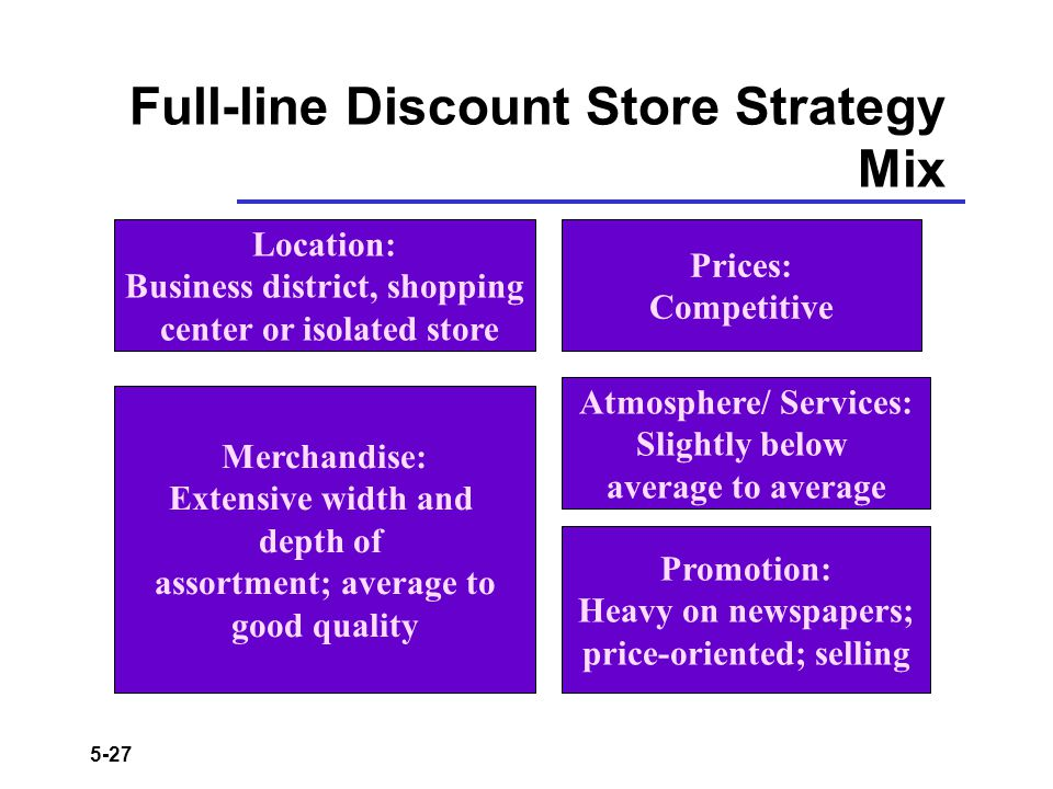 5-27 Full-line Discount Store Strategy Mix Location: Business district, shopping center or isolated store Merchandise: Extensive width and depth of as