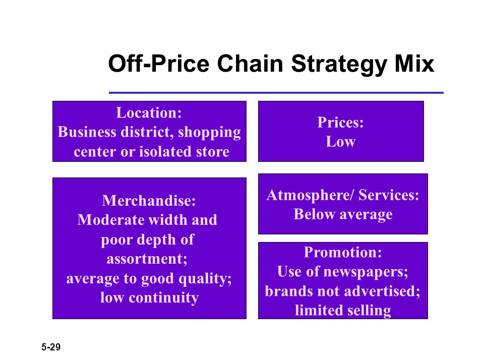 5-29 Off-Price Chain Strategy Mix Location: Business district, shopping center or isolated store Merchandise: Moderate width and poor depth of assortm