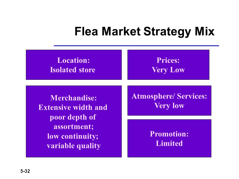 5-32 Flea Market Strategy Mix Location: Isolated store Merchandise: Extensive width and poor depth of assortment; low continuity; variable quality Pri