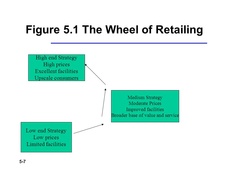 5-7 Figure 5.1 The Wheel of Retailing Medium Strategy Moderate Prices Improved facilities Broader base of value and service Low end Strategy Low price