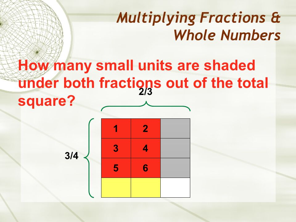 Multiplying Fractions & Whole Numbers 2/3 How many small units are shaded under both fractions out of the total square.