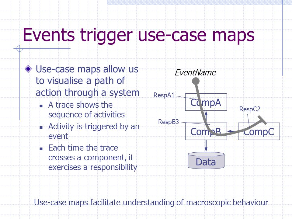 Events trigger use-case maps Use-case maps allow us to visualise a path of action through a system A trace shows the sequence of activities Activity i