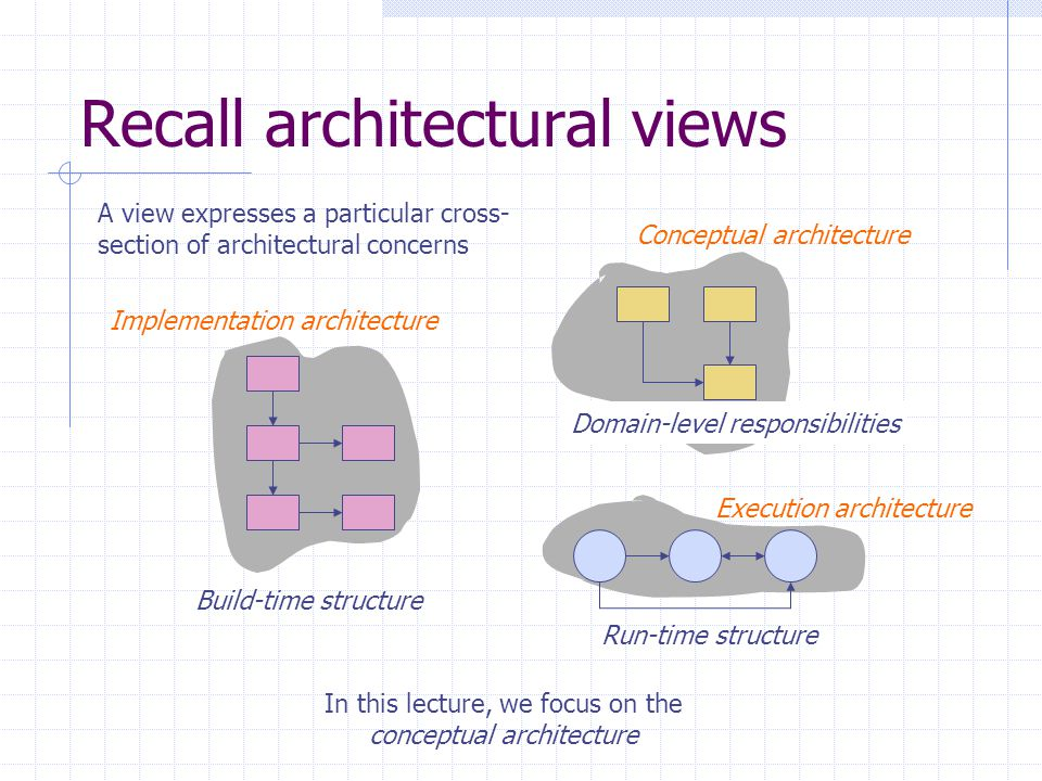 Conceptual architecture Execution architecture Implementation architecture Recall architectural views A view expresses a particular cross- section of