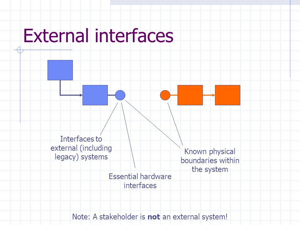 External interfaces Interfaces to external (including legacy) systems Known physical boundaries within the system Essential hardware interfaces Note: