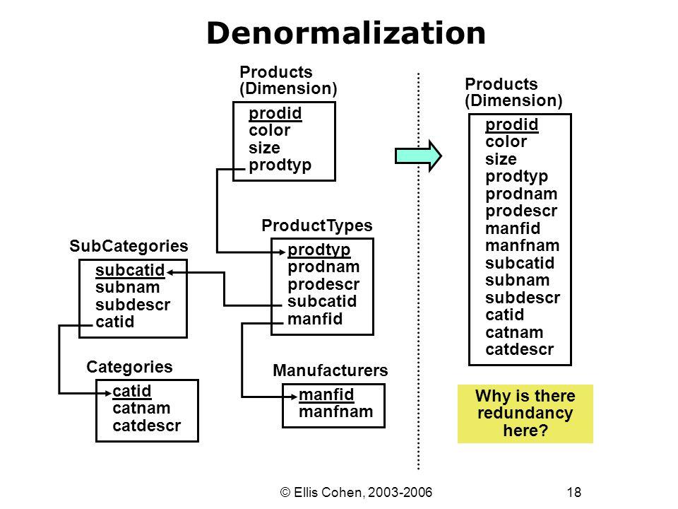 18 © Ellis Cohen, 2003-2006 Denormalization Products (Dimension) prodid color size prodtyp prodnam prodescr manfid manfnam subcatid subnam subdescr ca