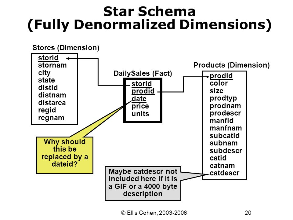 20 © Ellis Cohen, 2003-2006 Star Schema (Fully Denormalized Dimensions) Stores (Dimension) DailySales (Fact) storid prodid date price units storid sto