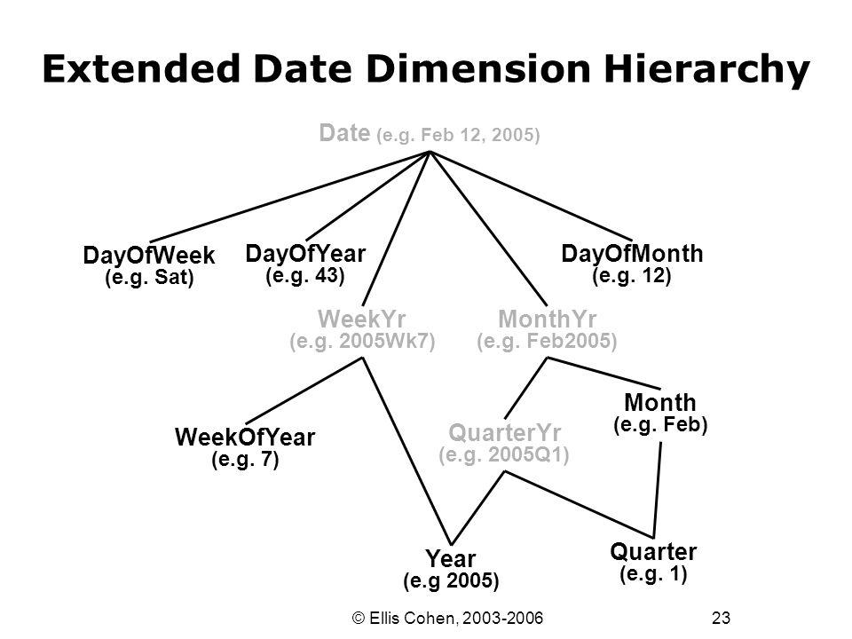 23 © Ellis Cohen, 2003-2006 Extended Date Dimension Hierarchy Date (e.g. Feb 12, 2005) DayOfWeek (e.g. Sat) WeekYr (e.g. 2005Wk7) MonthYr (e.g. Feb200
