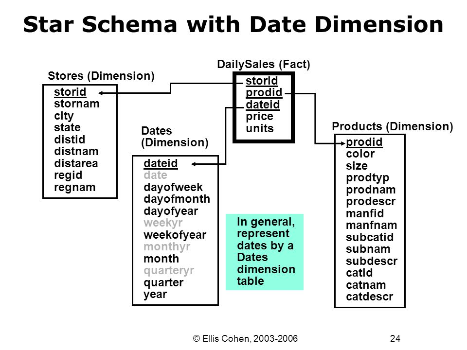 24 © Ellis Cohen, 2003-2006 Star Schema with Date Dimension Stores (Dimension) DailySales (Fact) storid prodid dateid price units storid stornam city