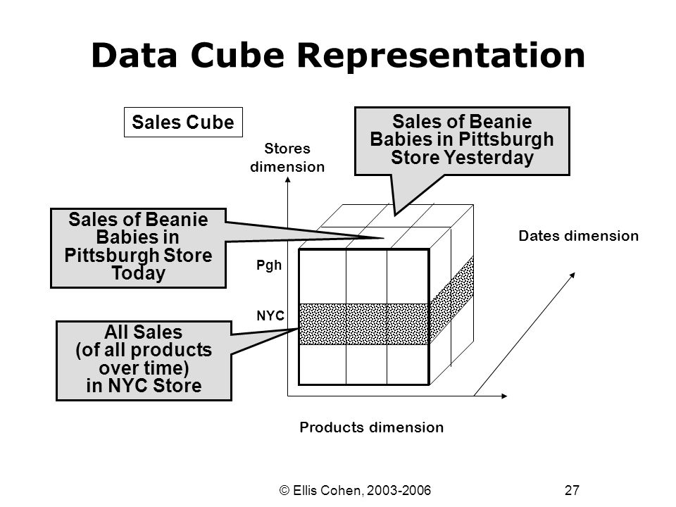27 © Ellis Cohen, 2003-2006 Data Cube Representation Products dimension Stores dimension Dates dimension Sales of Beanie Babies in Pittsburgh Store To