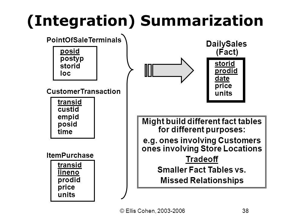 38 © Ellis Cohen, 2003-2006 (Integration) Summarization DailySales (Fact) storid prodid date price units CustomerTransaction transid custid empid posi