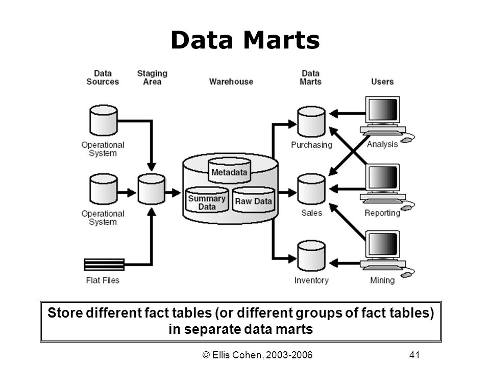 41 © Ellis Cohen, 2003-2006 Data Marts Store different fact tables (or different groups of fact tables) in separate data marts