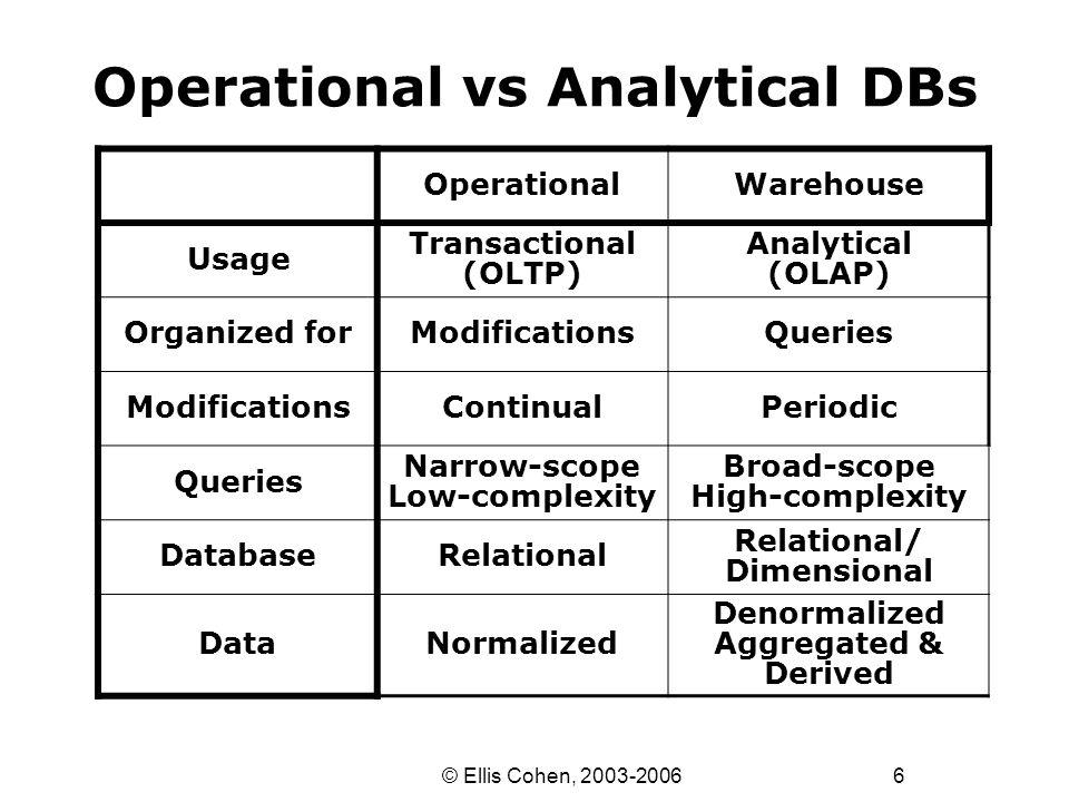 37 © Ellis Cohen, 2003-2006 Integration (Data Reorganization) What do we do when attributes change.