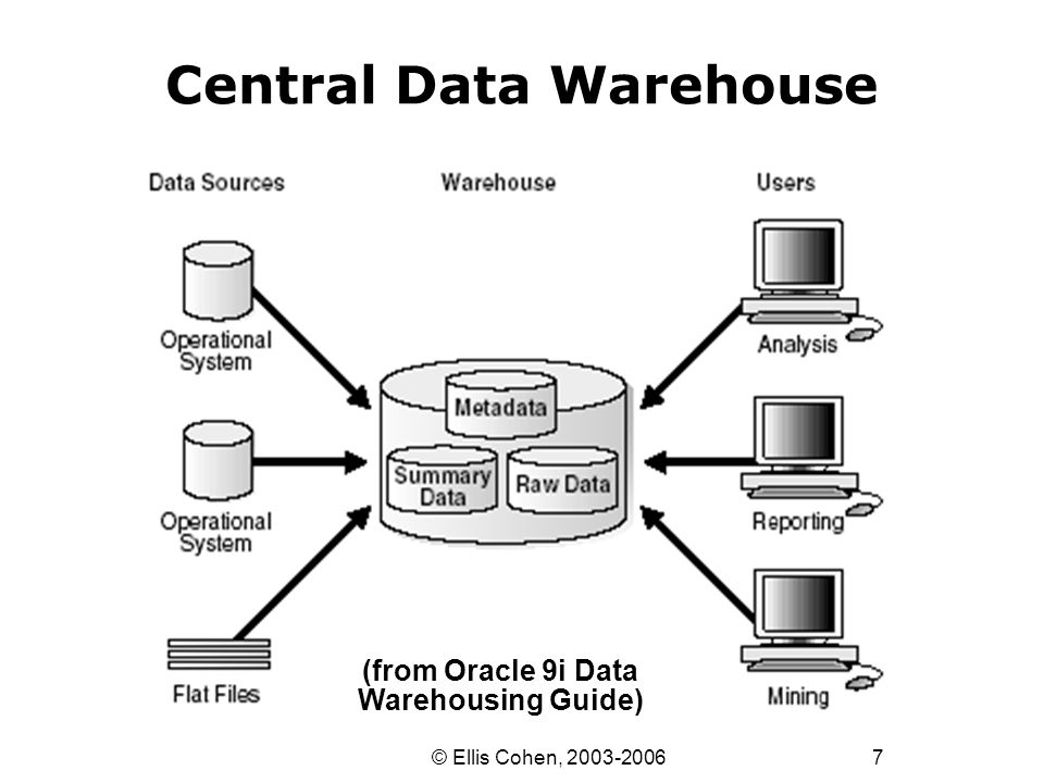 7 © Ellis Cohen, 2003-2006 Central Data Warehouse (from Oracle 9i Data Warehousing Guide)