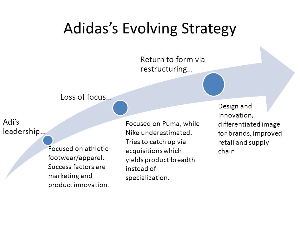 Porters Five Forces FactorDescriptionImpact Threat of Substitute Products adidass strength is product innovation and meeting customer expectationsLow Threat of New Entrants Strong presence of established brands and distribution channels Customers already loyal to their brand Huge resources required of new entrants Low Bargaining Power of Buyers Huge number of buyers means adidas must market products effectively Must be able to differentiate from the competition Buyers more conscious of their spending Buyers have access to more information High Bargaining Power of Suppliers Multiple sources of materials for shoes and apparel – commodity status Suppliers are very dependent on adidas and others Ease in switching suppliers if necessary and can do so globally Low Competitive Rivalry Recent acquisitions in industry All competition has global reach – internet and e-commerce Remaining a leader is expensive – aggressive sales and marketing Always struggling to get a competitive edge High