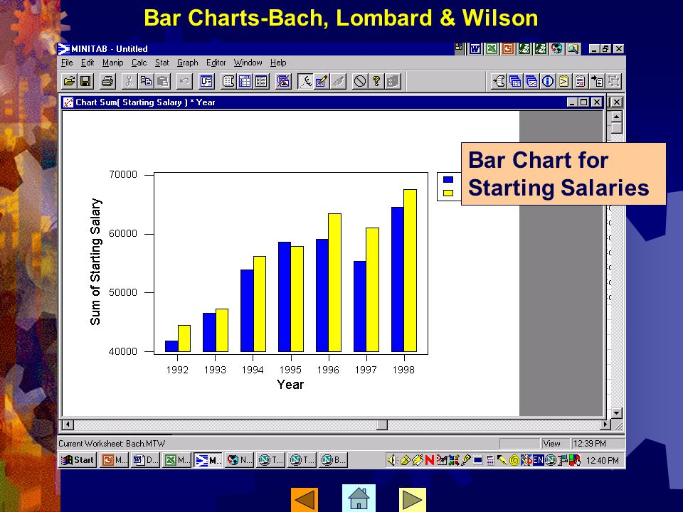 Bar Chart for Starting Salaries Bar Charts-Bach, Lombard & Wilson