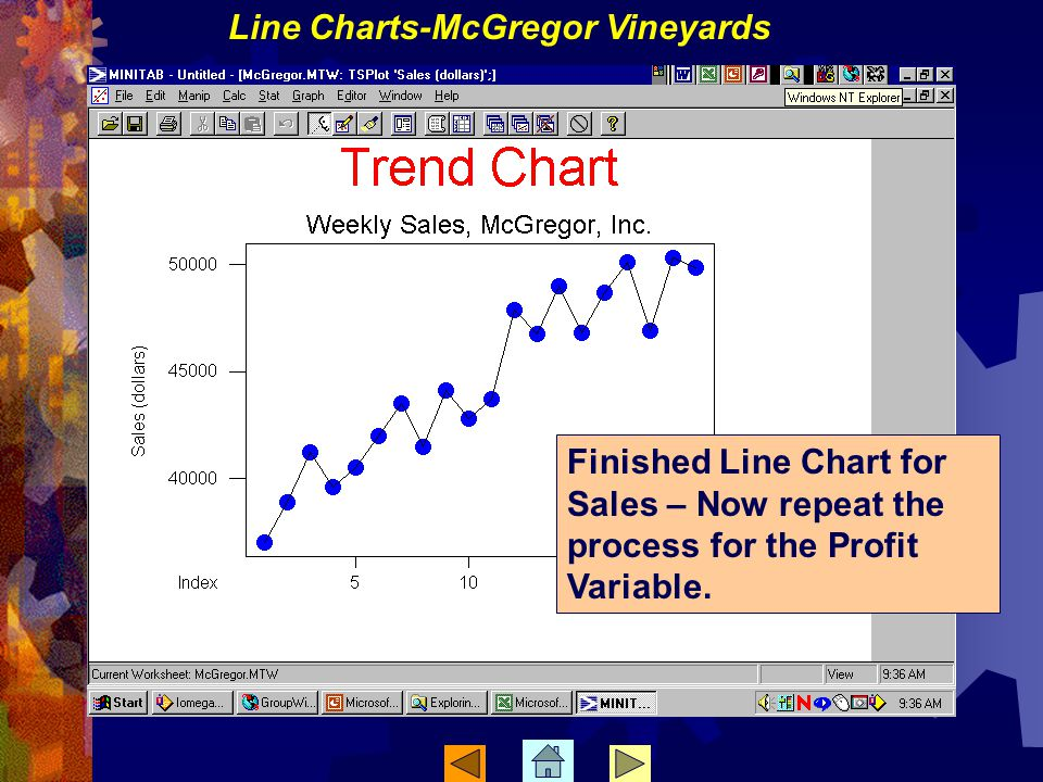 Finished Line Chart for Sales – Now repeat the process for the Profit Variable.