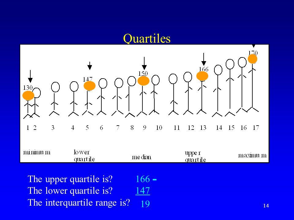 14 Quartiles The upper quartile is? The lower quartile is? The interquartile range is? 166 147 - 19