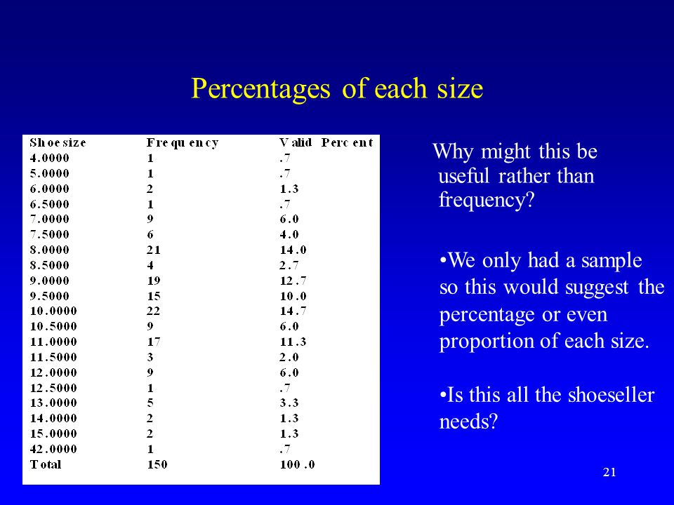 21 Percentages of each size Why might this be useful rather than frequency.