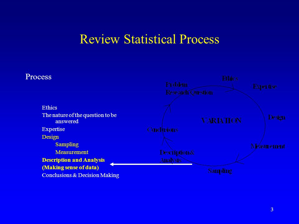 3 Review Statistical Process Process Ethics The nature of the question to be answered Expertise Design Sampling Measurement Description and Analysis (Making sense of data) Conclusions & Decision Making