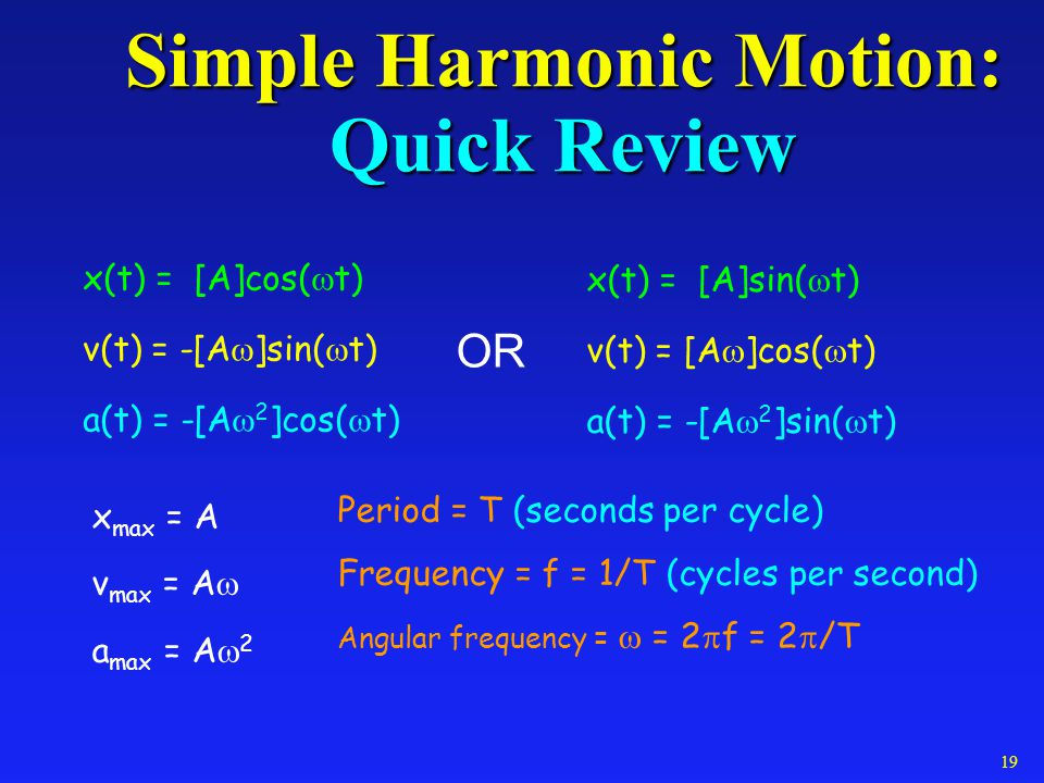 Simple Harmonic Motion: Quick Review x(t) = [A]cos( t) v(t) = -[A ]sin( t) a(t) = -[A 2 ]cos( t) x(t) = [A]sin( t) v(t) = [A ]cos( t) a(t) = -[A 2 ]si