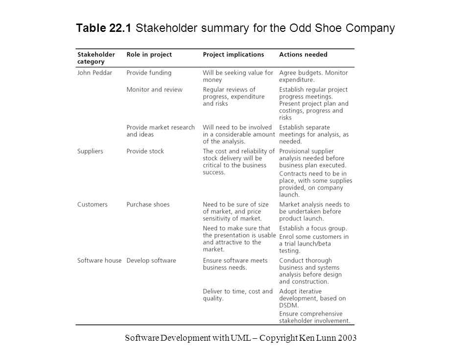 Software Development with UML – Copyright Ken Lunn 2003 Table 22.1 Stakeholder summary for the Odd Shoe Company
