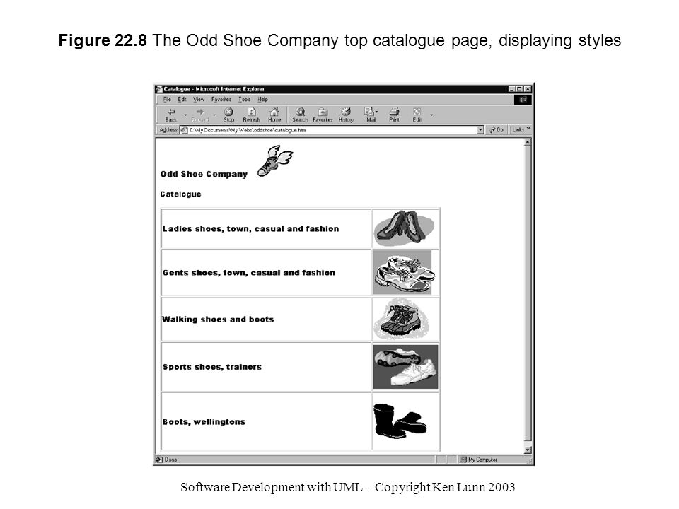 Software Development with UML – Copyright Ken Lunn 2003 Figure 22.8 The Odd Shoe Company top catalogue page, displaying styles