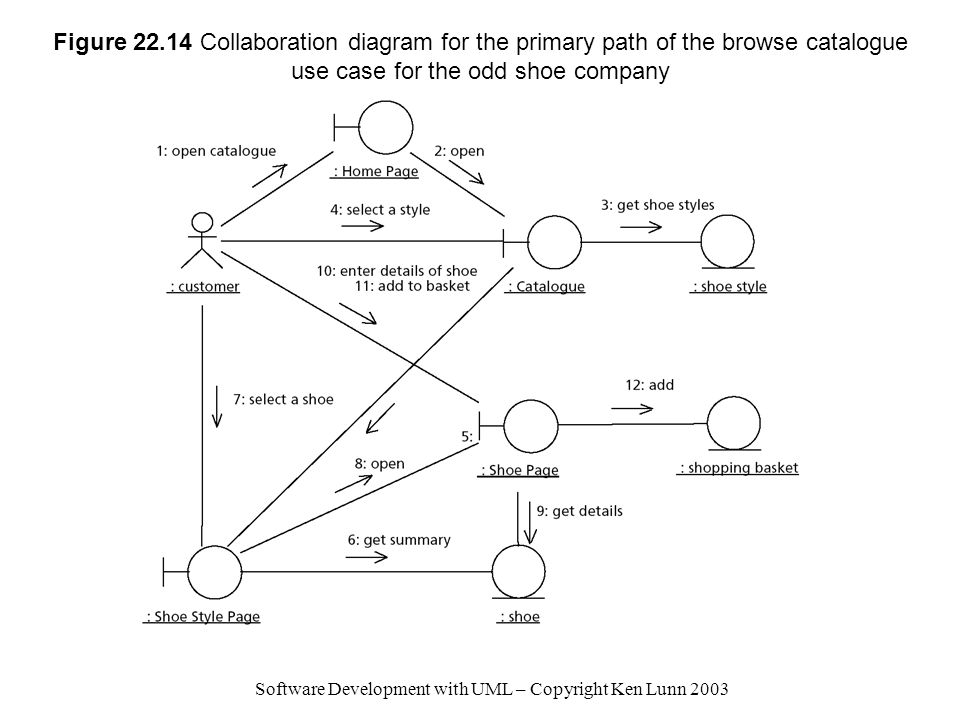 Software Development with UML – Copyright Ken Lunn 2003 Figure 22.14 Collaboration diagram for the primary path of the browse catalogue use case for the odd shoe company