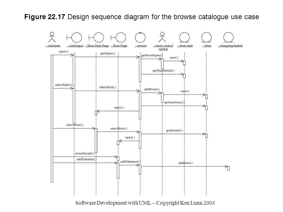 Software Development with UML – Copyright Ken Lunn 2003 Figure 22.17 Design sequence diagram for the browse catalogue use case