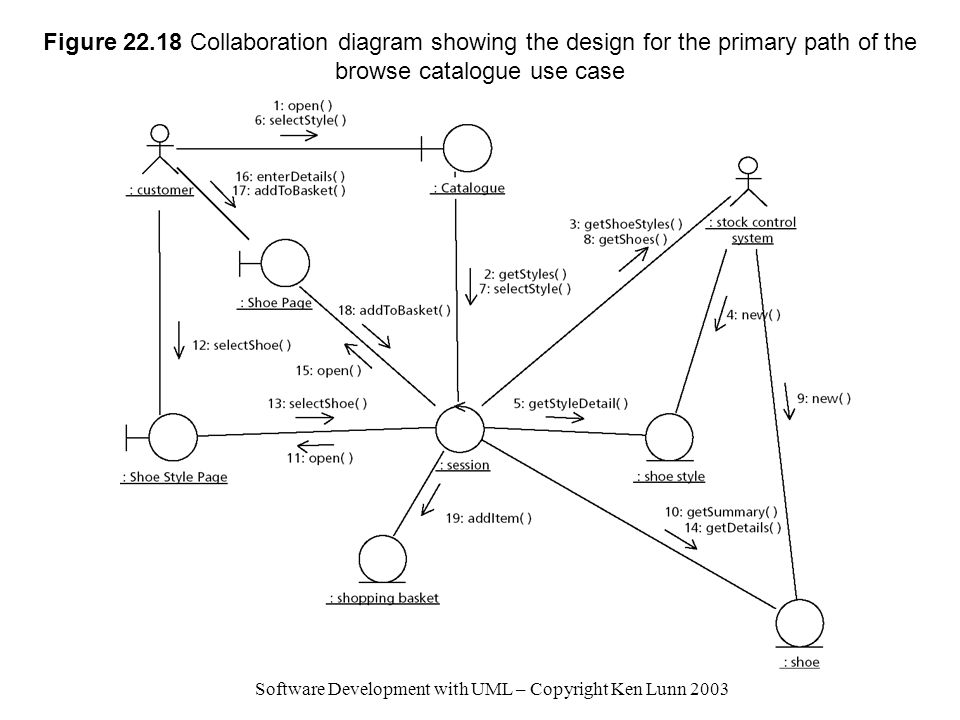 Software Development with UML – Copyright Ken Lunn 2003 Figure 22.18 Collaboration diagram showing the design for the primary path of the browse catalogue use case