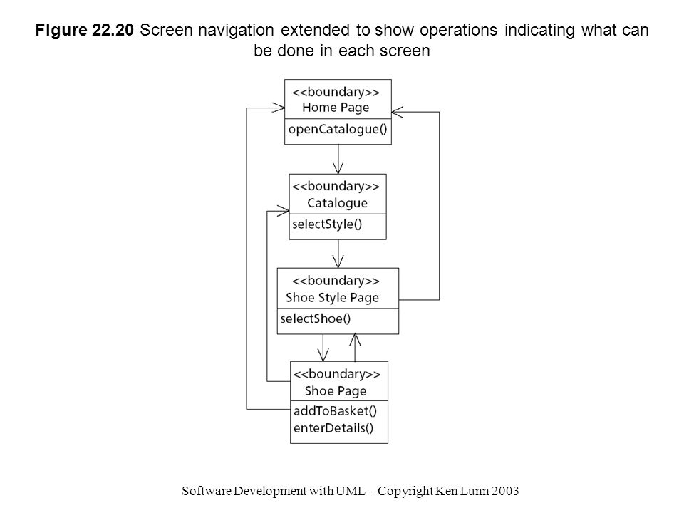 Software Development with UML – Copyright Ken Lunn 2003 Figure 22.20 Screen navigation extended to show operations indicating what can be done in each screen