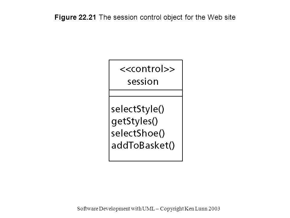 Software Development with UML – Copyright Ken Lunn 2003 Figure 22.21 The session control object for the Web site