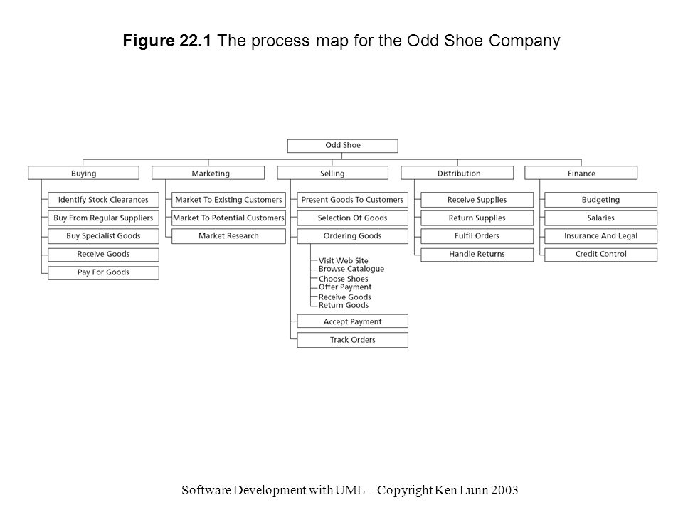 Software Development with UML – Copyright Ken Lunn 2003 Figure 22.1 The process map for the Odd Shoe Company