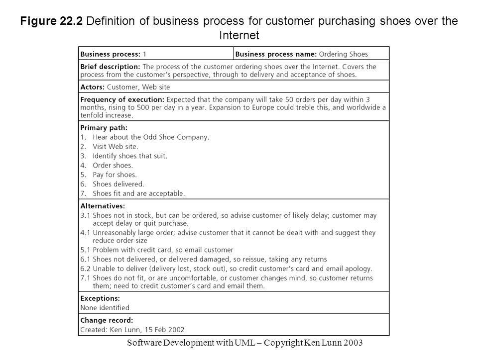 Software Development with UML – Copyright Ken Lunn 2003 Figure 22.2 Definition of business process for customer purchasing shoes over the Internet