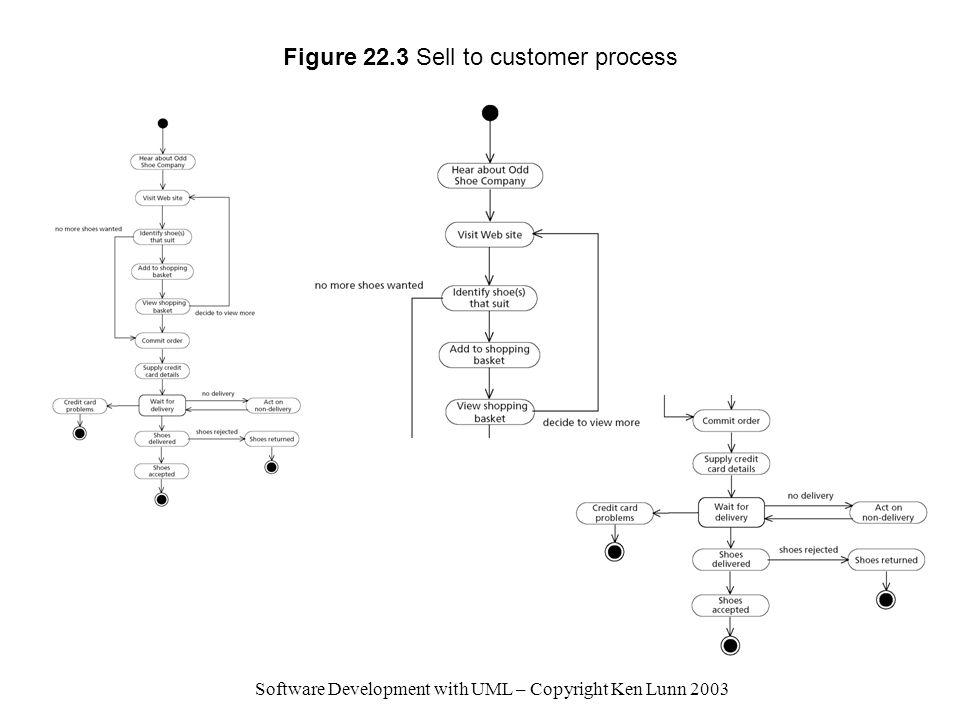 Software Development with UML – Copyright Ken Lunn 2003 Figure 22.3 Sell to customer process