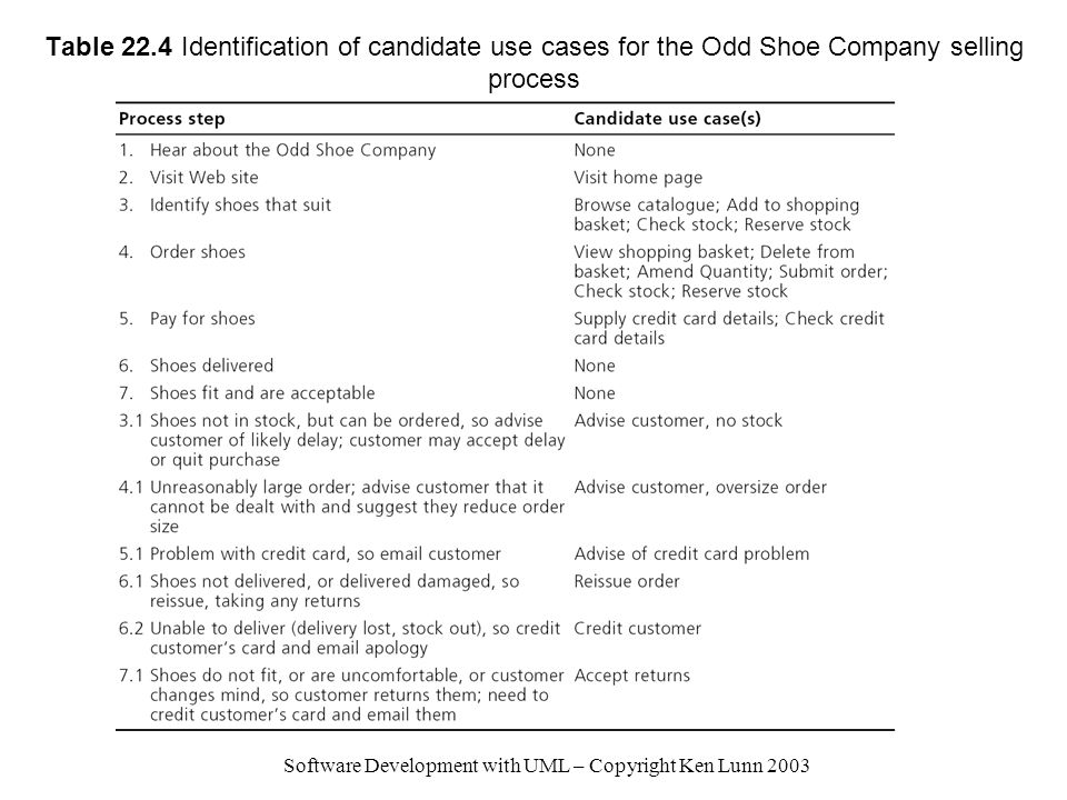 Software Development with UML – Copyright Ken Lunn 2003 Table 22.4 Identification of candidate use cases for the Odd Shoe Company selling process