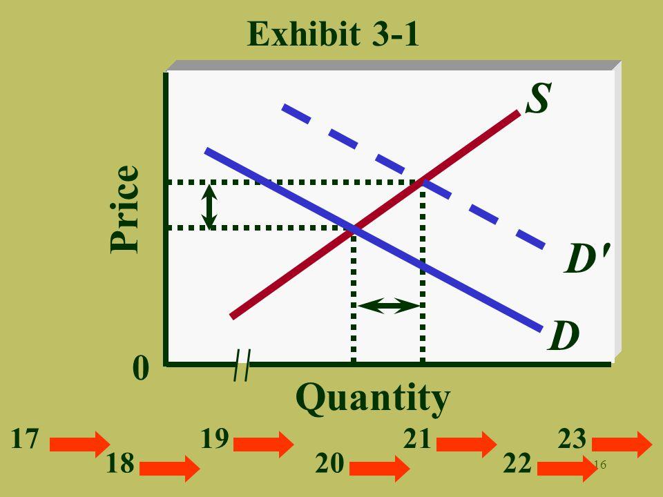 16 Quantity Price 0 Exhibit 3-1 S D D 17 18 19 20 21 22 23