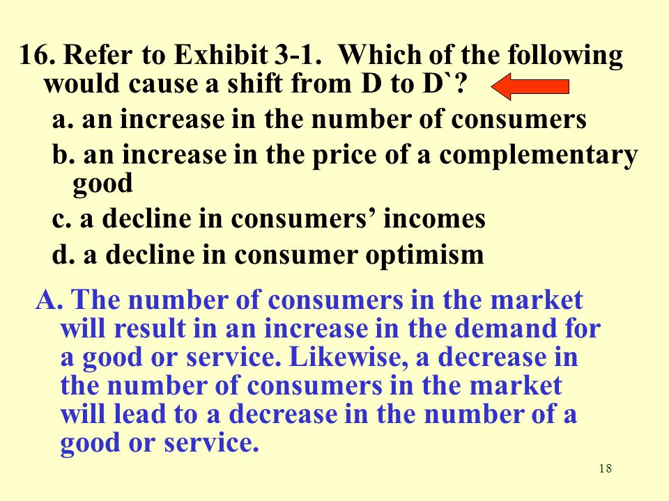 18 16. Refer to Exhibit 3-1. Which of the following would cause a shift from D to D`? a. an increase in the number of consumers b. an increase in the