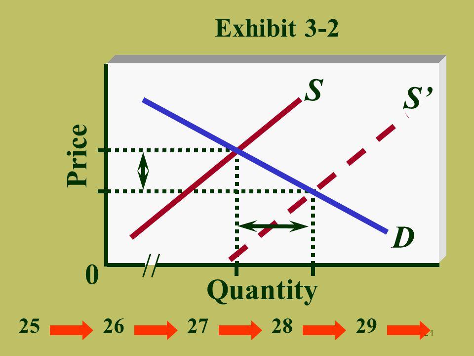 24 Exhibit 3-2 Quantity Price 0 D S S 2526272829