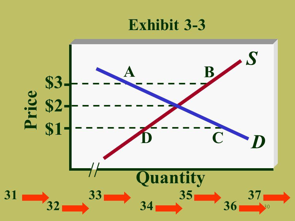 30 Exhibit 3-3 Quantity Price D S $2 A B DC $3 $1 31 32 33 34 35 36 37